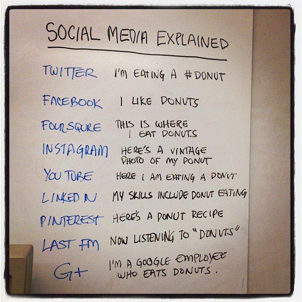 social media explanied